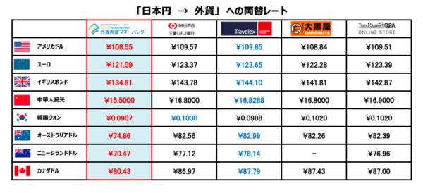日本円 → 外貨への両替レート