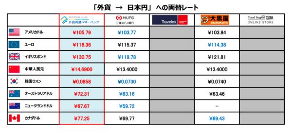 外貨 → 日本円への両替レート